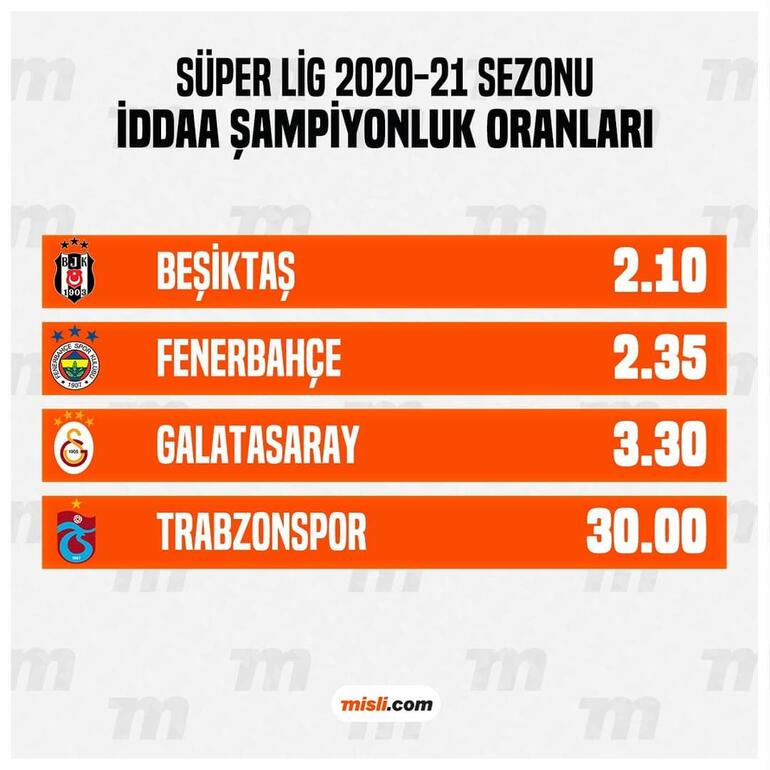 Şampiyonluk iddaa oranları güncellendi Beşiktaş ilk kez...